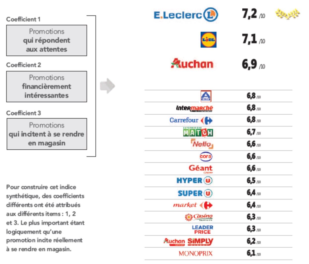 Lidl et Leclerc, enseignes les moins chères de France