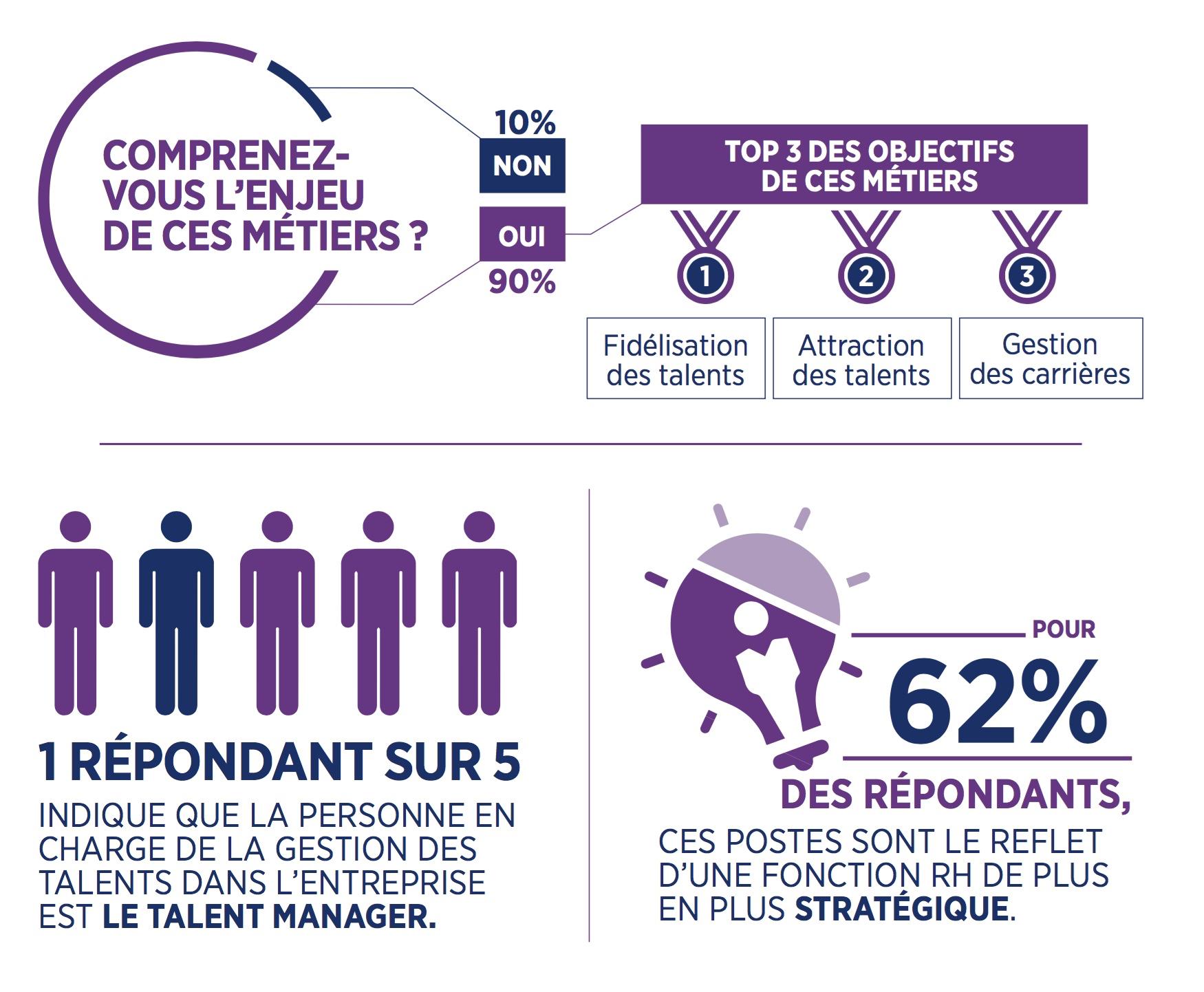 Gestion des talents : où en sommes-nous ?