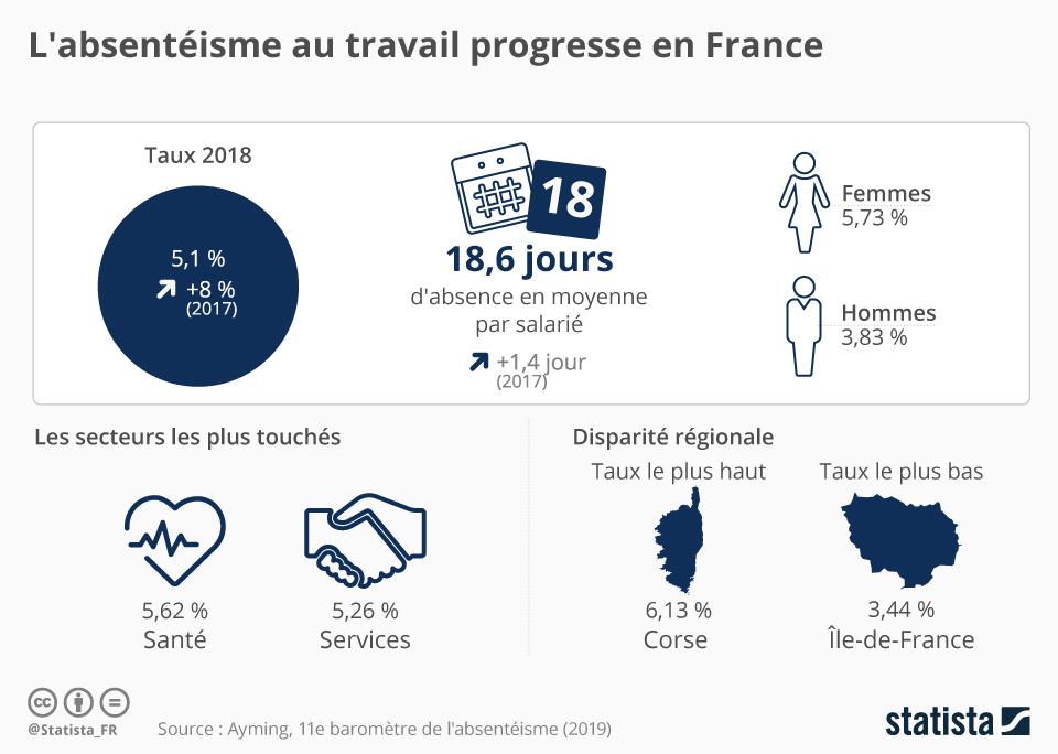 L'absentéisme des jeunes salariés explose en France
